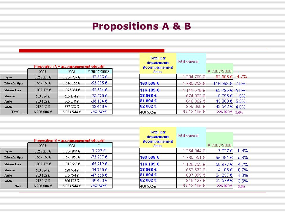Propositions A & B