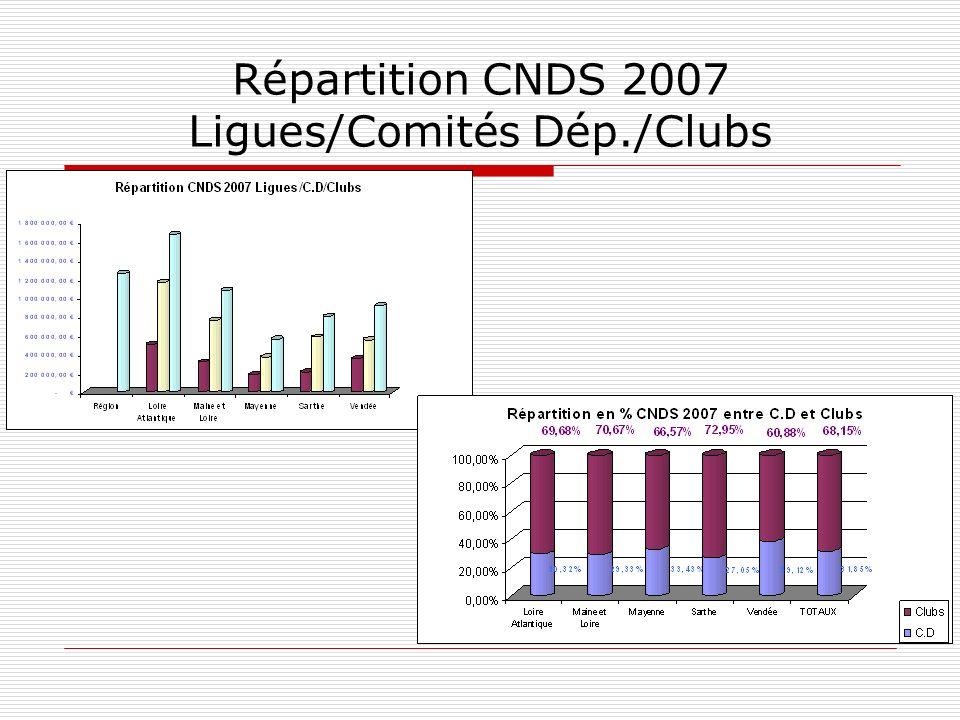 Répartition CNDS 2007 Ligues/Comités Dép./Clubs