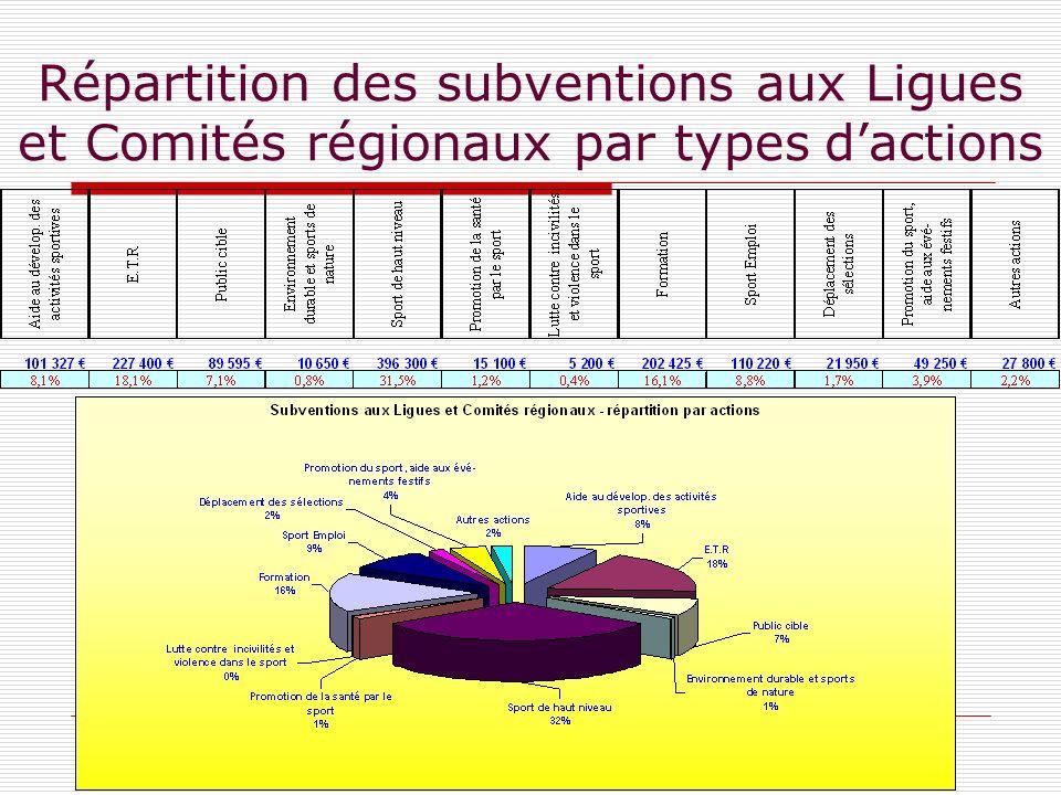 Répartition des subventions aux Ligues et Comités régionaux par types dactions