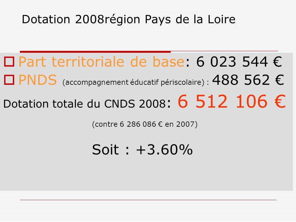 Dotation 2008région Pays de la Loire Part territoriale de base: 6 023 544 PNDS (accompagnement éducatif périscolaire) : 488 562 Dotation totale du CNDS 2008 : 6 512 106 (contre 6 286 086 en 2007) Soit : +3.60%