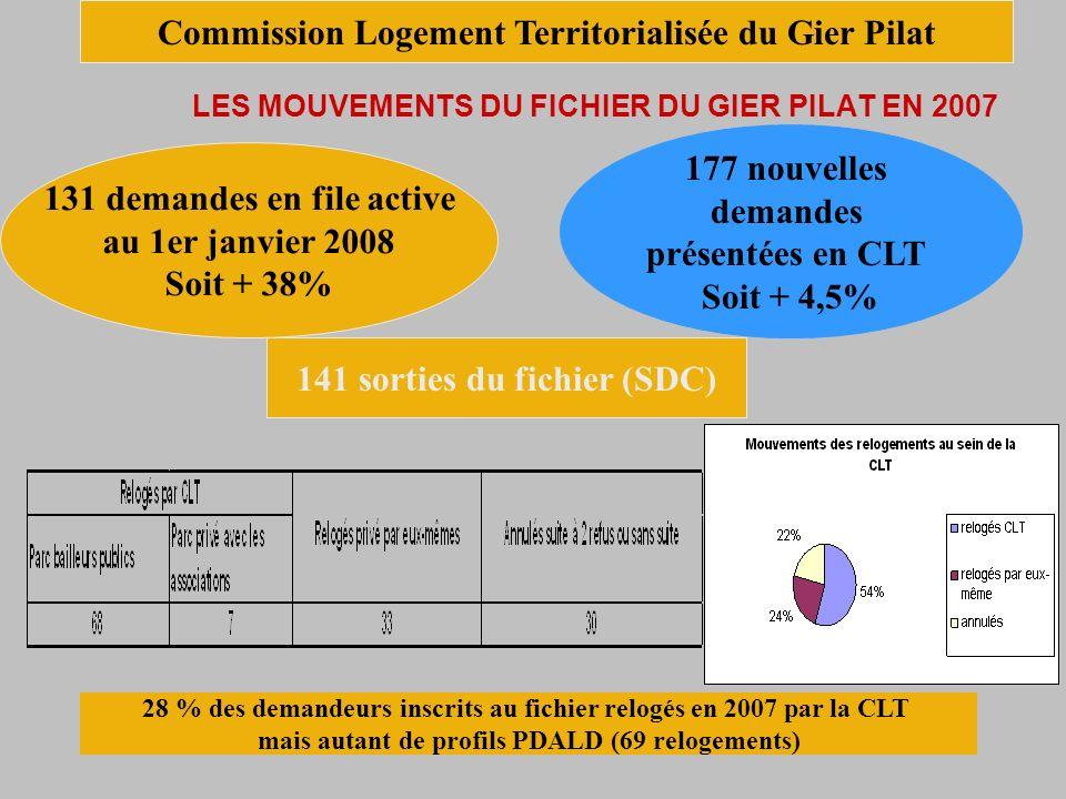 LES MOUVEMENTS DU FICHIER DU GIER PILAT EN 2007 131 demandes en file active au 1er janvier 2008 Soit + 38% 177 nouvelles demandes présentées en CLT Soit + 4,5% 141 sorties du fichier (SDC) 28 % des demandeurs inscrits au fichier relogés en 2007 par la CLT mais autant de profils PDALD (69 relogements) Commission Logement Territorialisée du Gier Pilat
