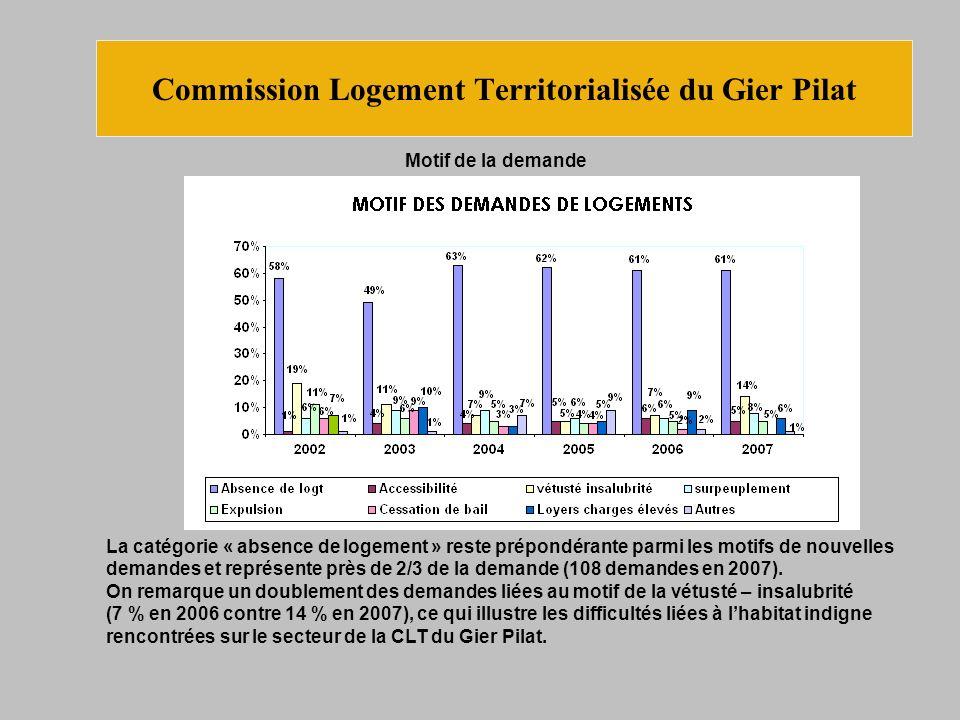 Motif de la demande Commission Logement Territorialisée du Gier Pilat La catégorie « absence de logement » reste prépondérante parmi les motifs de nouvelles demandes et représente près de 2/3 de la demande (108 demandes en 2007).