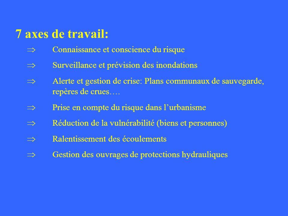 7 axes de travail: Connaissance et conscience du risque Surveillance et prévision des inondations Alerte et gestion de crise: Plans communaux de sauve