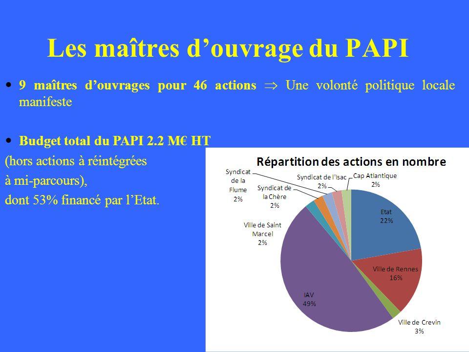 9 maîtres douvrages pour 46 actions Une volonté politique locale manifeste Budget total du PAPI 2.2 M HT (hors actions à réintégrées à mi-parcours), d