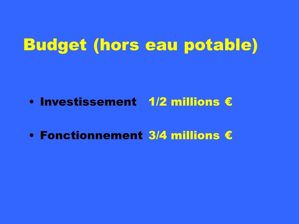 Budget (hors eau potable) Investissement1/2 millions Fonctionnement3/4 millions