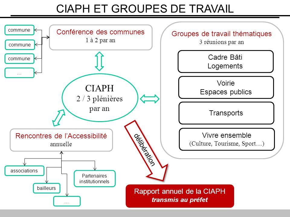 CIAPH 2 / 3 plénières par an Groupes de travail thématiques 3 réunions par an Cadre Bâti Logements Voirie Espaces publics Transports Vivre ensemble (C