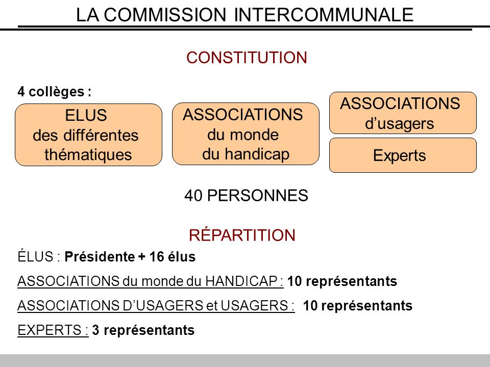 CONSTITUTION 4 collèges : ELUS des différentes thématiques ASSOCIATIONS du monde du handicap ASSOCIATIONS dusagers 40 PERSONNES Experts RÉPARTITION ÉLUS : Présidente + 16 élus ASSOCIATIONS du monde du HANDICAP : 10 représentants ASSOCIATIONS DUSAGERS et USAGERS : 10 représentants EXPERTS : 3 représentants LA COMMISSION INTERCOMMUNALE