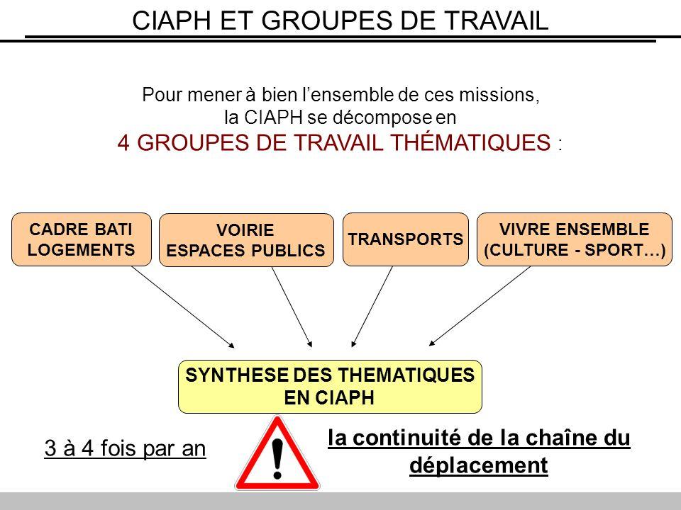 Pour mener à bien lensemble de ces missions, la CIAPH se décompose en 4 GROUPES DE TRAVAIL THÉMATIQUES : CIAPH ET GROUPES DE TRAVAIL SYNTHESE DES THEMATIQUES EN CIAPH CADRE BATI LOGEMENTS VOIRIE ESPACES PUBLICS VIVRE ENSEMBLE (CULTURE - SPORT…) TRANSPORTS 3 à 4 fois par an la continuité de la chaîne du déplacement