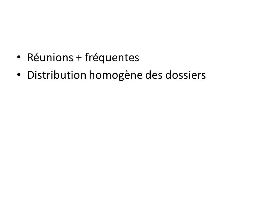 Réunions + fréquentes Distribution homogène des dossiers