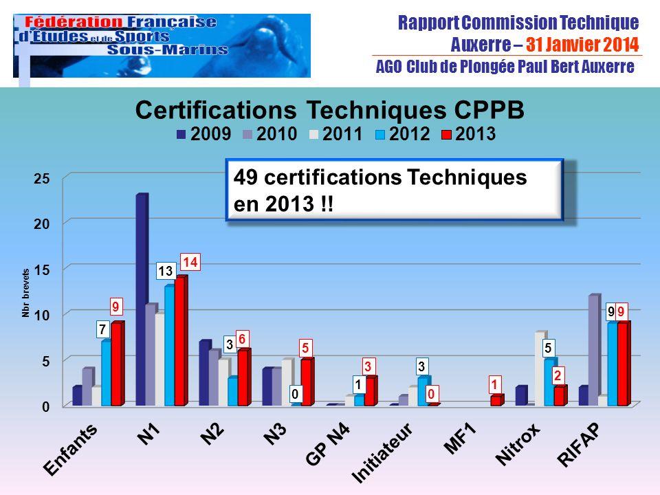 Rapport Commission Technique Auxerre – 31 Janvier 2014 Créée en 1948, la FFESSM est membre fondateur de la confédération mondiale des activités subaquatiques AGO Club de Plongée Paul Bert Auxerre Fabrice Sibella 49 certifications Techniques en 2013 !!