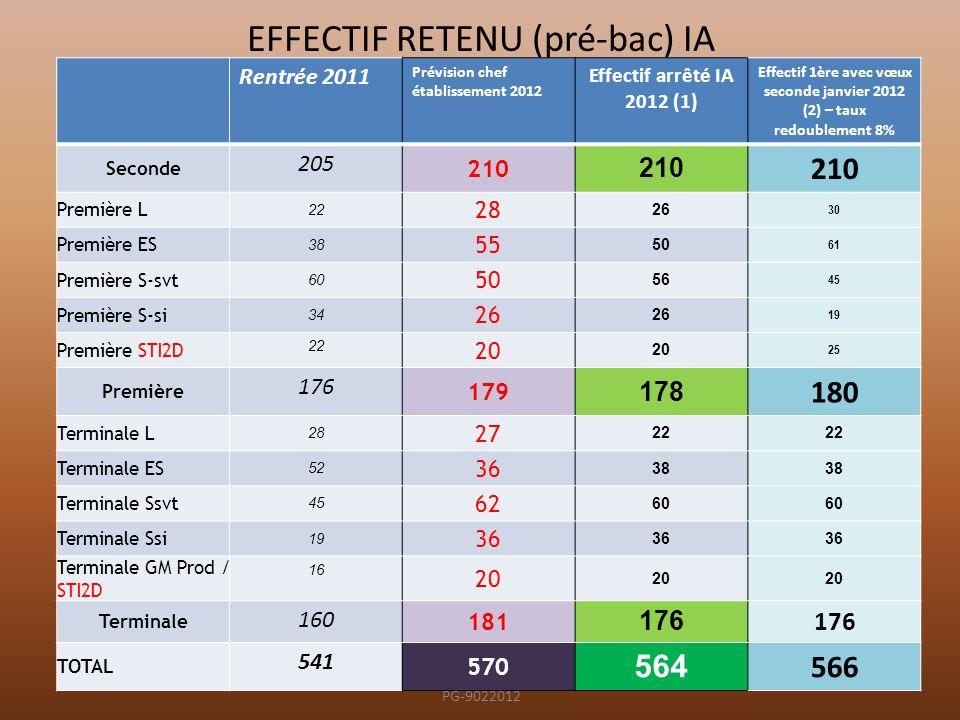 EFFECTIF RETENU (pré-bac) IA Rentrée 2011 Prévision chef établissement 2012 Effectif arrêté IA 2012 (1) Effectif 1ère avec vœux seconde janvier 2012 (