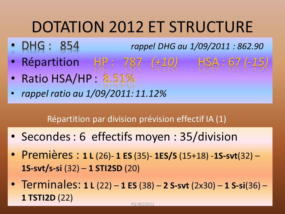 DOTATION 2012 ET STRUCTURE Secondes : 6 effectifs moyen : 35/division Premières : 1 L (26)- 1 ES (35)- 1ES/S (15+18) -1S-svt(32) – 1S-svt/s-si (32) –