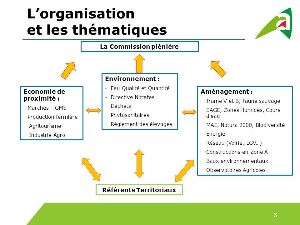 Lorganisation et les thématiques 3 Economie de proximité : - Marchés – GMS - Production fermière -Agritourisme -Industrie Agro Environnement : -Eau Qu