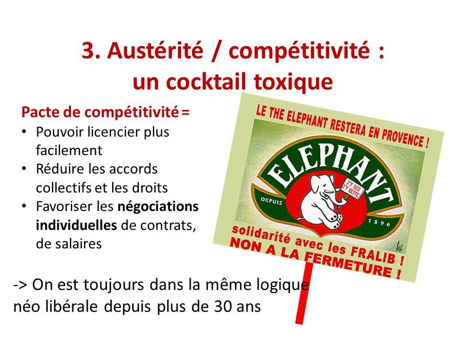 3. Austérité / compétitivité : un cocktail toxique Pacte de compétitivité = Pouvoir licencier plus facilement Réduire les accords collectifs et les dr