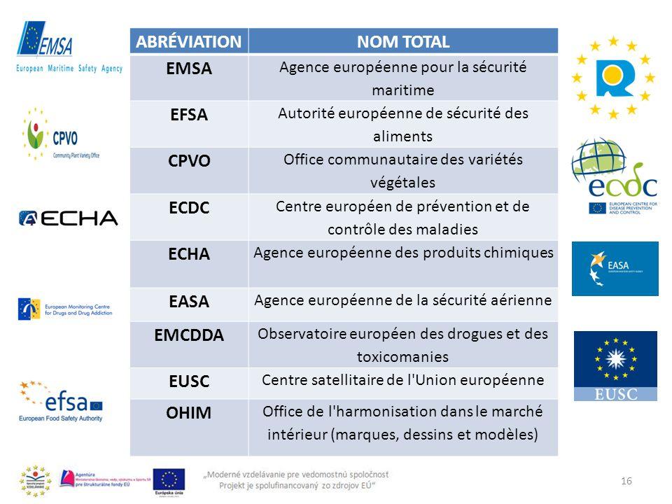 16 ABRÉVIATIONNOM TOTAL EMSA Agence européenne pour la sécurité maritime EFSA Autorité européenne de sécurité des aliments CPVO Office communautaire d
