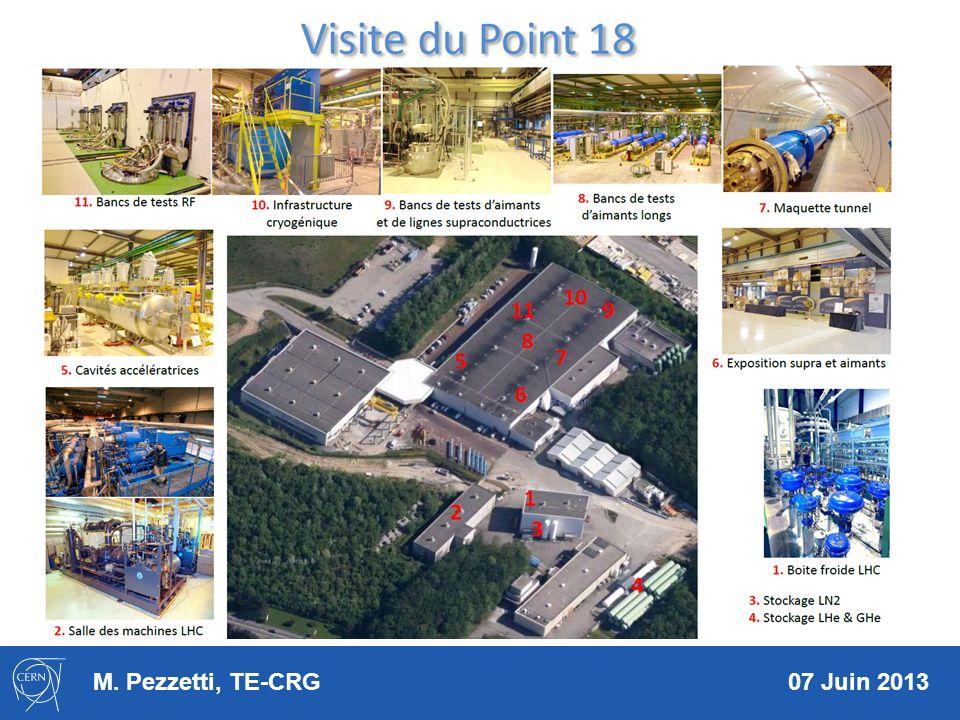 Visite du P5 1 2 3 5 6 4 7 1.Stockage hélium gazeux 2.