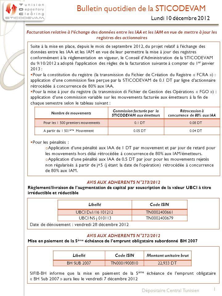 Bulletin quotidien de la STICODEVAM Lundi 10 décembre 2012 1 Dépositaire Central Tunisien Suite à la mise en place, depuis le mois de septembre 2012, du projet relatif à léchange des données entre les IAA et les IAM en vue de leur permettre la mise à jour des registres conformément à la réglementation en vigueur, le Conseil dAdministration de la STICODEVAM du 9/10/2012 a adopté lapplication des règles de la facturation suivante à compter du 1 er janvier 2013 : Pour la constitution du registre (la transmission du Fichier de Création du Registre « FCRA ») : application dune commission fixe perçue par la STICODEVAM de 0.1 DT par ligne dactionnaire rétrocédée à concurrence de 80% aux IAA.