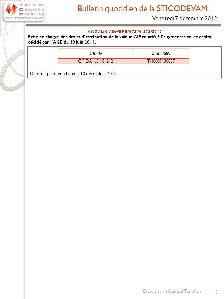 Bulletin quotidien de la STICODEVAM Lundi 10 décembre 2012 4 Dépositaire Central Tunisien N°VALEURDate de lAGODividende/Action Date de détachement (Ex-Date) Date denregistrement (Record Date) Date de règlement (Paiement Date) * Dividendes payés 1Placements de Tunisie SICAF17/04/20122.000 DT24/04/201226/04/201227/04/2012 2SPDIT-SICAF19/04/20120.420 DT14/05/201216/05/201217/05/2012 3Assurances SALIM09/05/20120.700 DT18/05/201222/05/201223/05/2012 4MONOPRIX17/05/20120,400 DT29/05/201231/05/201201/06/2012 5ASTREE25/04/20121,600 DT31/05/201204/06/201205/06/2012 6TUNINVEST SICAR15/05/20121,000 DT31/05/201204/06/201205/06/2012 7CIL17/05/20120,750 DT31/05/201204/06/201205/06/2012 8STAR15/05/20121,800 DT01/06/201205/06/201206/06/2012 9HEXABYTE23/05/20120,100 DT01/06/201205/06/201206/06/2012 10TUNISIE LEASING29/05/20120,850 DT07/06/201211/06/201212/06/2012 11AMEN BANK31/05/20121,400 DT07/06/201211/06/201212/06/2012 12ASSAD24/05/20120,380 DT12/06/201214/06/201215/06/2012 13ALKIMIA15/05/20122,000 DT15/06/201219/06/201220/06/2012 14AIR LIQUIDE30/05/20124,800 DT15/06/201219/06/201220/06/2012 15TUNIS RE05/06/20120.325 DT 15/06/201219/06/201220/06/2012 16ESSOUKNA13/06/20120.280 DT 20/06/201222/06/201225/06/2012 17SOTRAPIL07/06/20120.450 DT 25/06/201227/06/201228/06/2012 18TPR04/06/20120,220 DT 25/06/201227/06/201228/06/2012 19BT19/06/20120.240 DT 29/06/201203/07/201204/07/2012 20SIMPAR21/06/20121.500 DT 29/06/201203/07/201204/07/2012 21UBCI22/06/20120.825 DT29/06/201203/07/201204/07/2012 22PGH07/06/20120.170 DT02/07/2012 04/07/201205/07/2012 23SOTETEL11/06/20120.200 DT 04/07/201206/07/201209/07/2012 24GIF FILTER19/06/20120.150 DT04/07/201206/07/201209/07/2012 25ATB29/06/20120.200 DT06/07/201210/07/201211/07/2012 26ARTES21/06/20120.550 DT09/07/201211/07/201212/07/2012 27EL WIFACK LEASING21/06/20120.500 DT 10/07/201212/07/201213/07/2012 28 SFBT (AA)20/06/20120.600 DT 11/07/2012 13/07/201216/07/2012 SFBT (NG)20/06/20120.300 DT11/07/2012 13/07/201216/07/2012 29ENNAKL26/06/20120.250 DT1