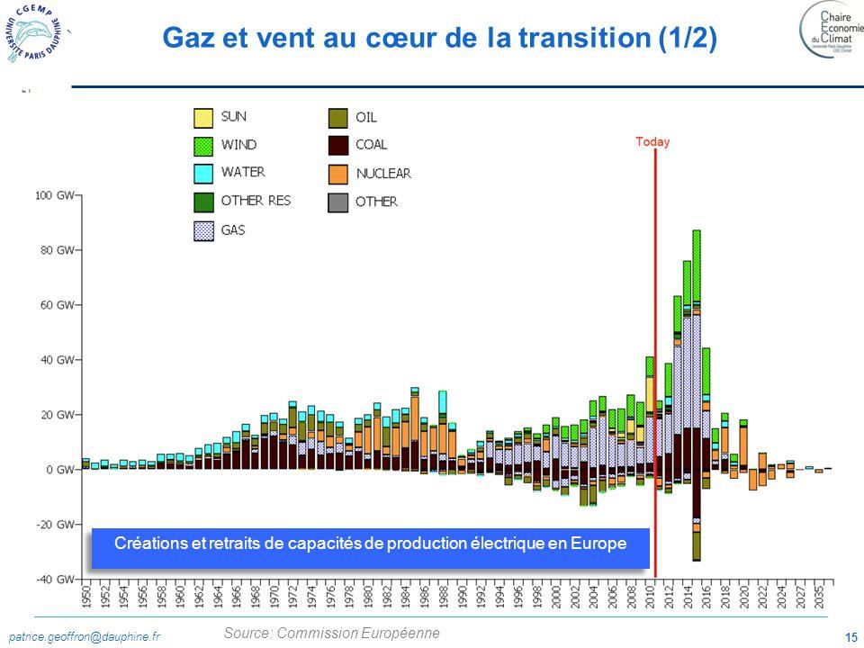 patrice.geoffron@dauphine.fr 15 Source: Commission Européenne Gaz et vent au cœur de la transition (1/2) Créations et retraits de capacités de product