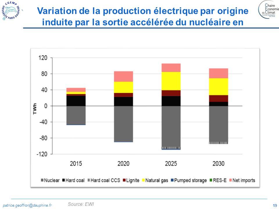 patrice.geoffron@dauphine.fr 19 Source: EWI Variation de la production électrique par origine induite par la sortie accélérée du nucléaire en
