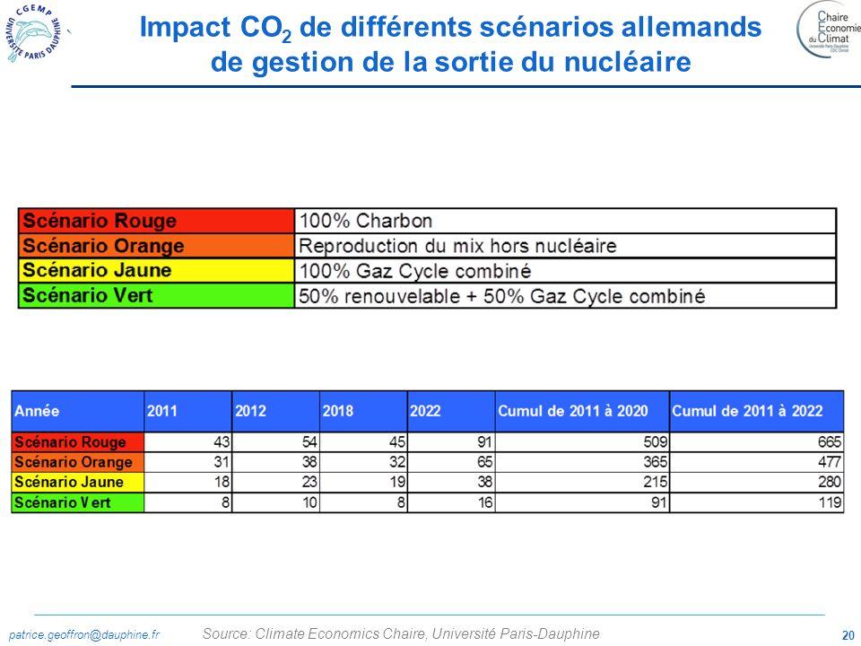patrice.geoffron@dauphine.fr 20 Source: Climate Economics Chaire, Université Paris-Dauphine Impact CO 2 de différents scénarios allemands de gestion d