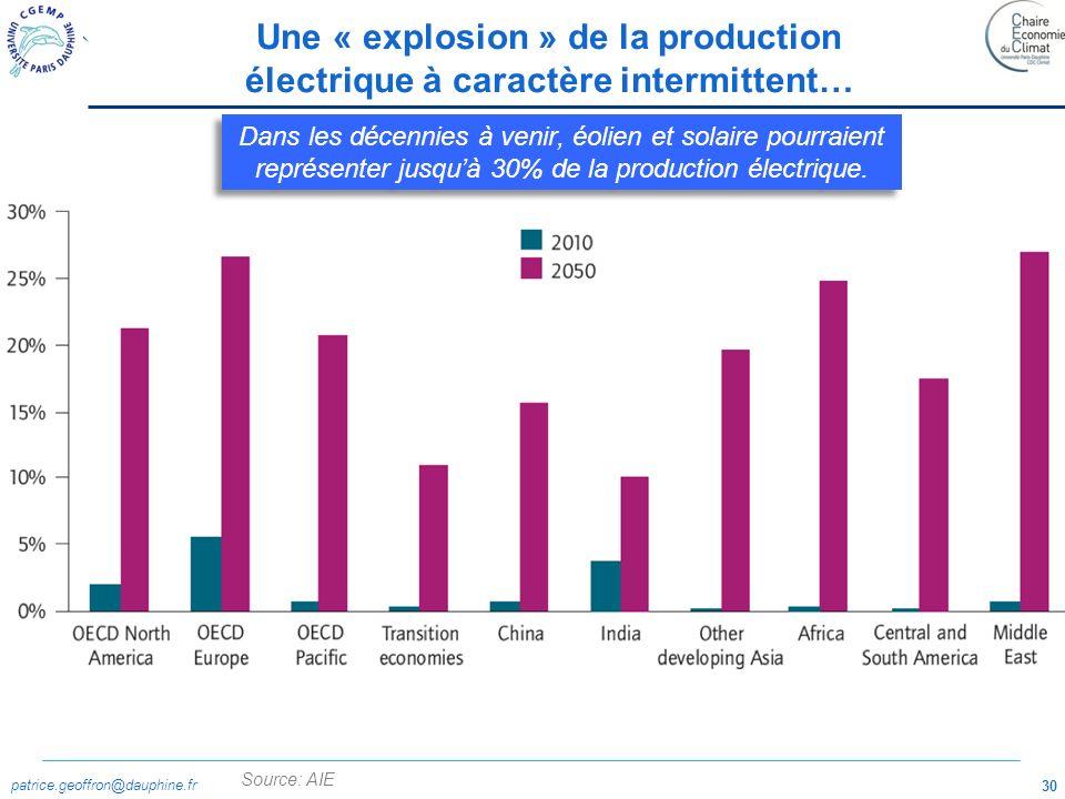 patrice.geoffron@dauphine.fr 30 Une « explosion » de la production électrique à caractère intermittent… Dans les décennies à venir, éolien et solaire