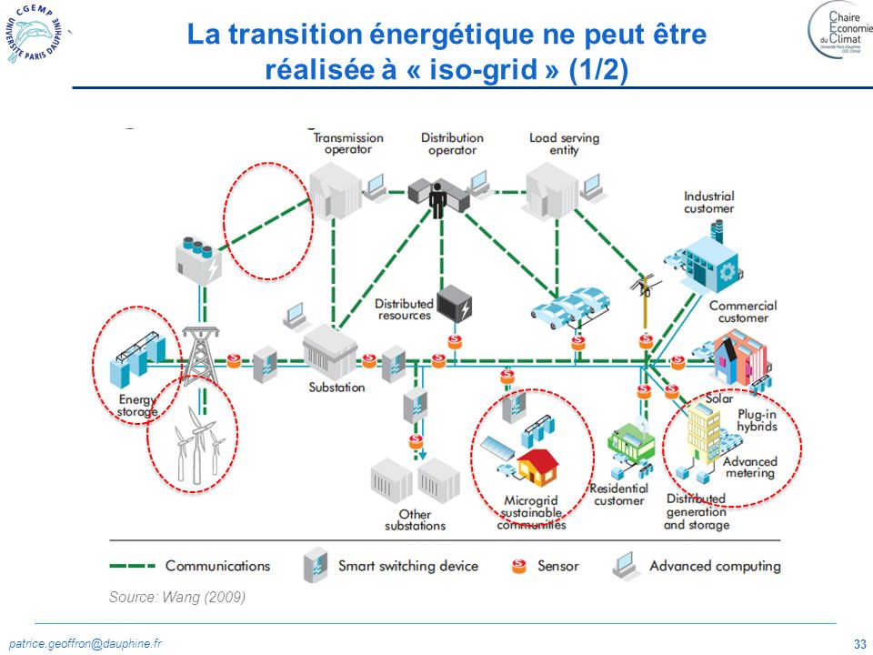 patrice.geoffron@dauphine.fr 33 La transition énergétique ne peut être réalisée à « iso-grid » (1/2) Source: Wang (2009)