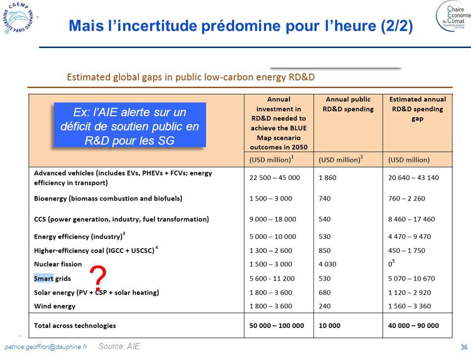 patrice.geoffron@dauphine.fr 36 Source: AIE Ex: lAIE alerte sur un déficit de soutien public en R&D pour les SG ? Mais lincertitude prédomine pour lhe