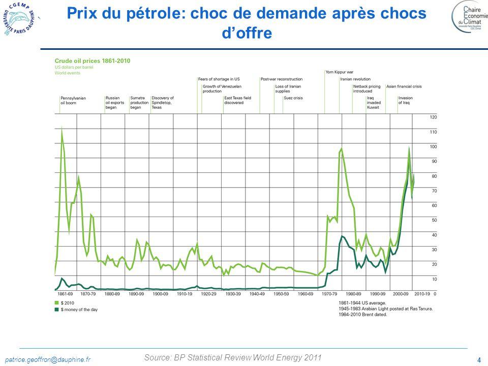 patrice.geoffron@dauphine.fr 4 Prix du pétrole: choc de demande après chocs doffre Source: BP Statistical Review World Energy 2011