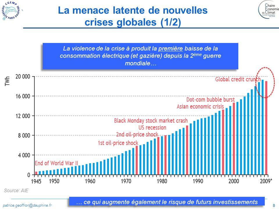 patrice.geoffron@dauphine.fr 9 Source: AIE La menace latente de nouvelles crises globales (2/2)
