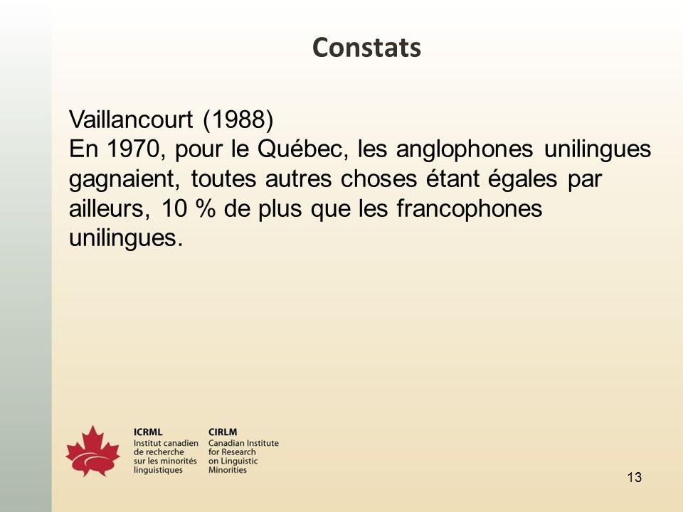 Constats Vaillancourt (1988) En 1970, pour le Québec, les anglophones unilingues gagnaient, toutes autres choses étant égales par ailleurs, 10 % de plus que les francophones unilingues.