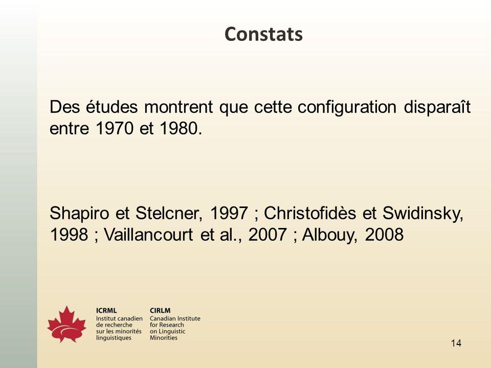 Constats Des études montrent que cette configuration disparaît entre 1970 et 1980. Shapiro et Stelcner, 1997 ; Christofidès et Swidinsky, 1998 ; Vaill