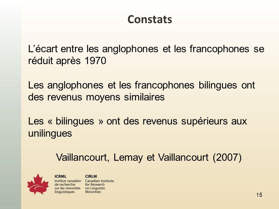 Constats Lécart entre les anglophones et les francophones se réduit après 1970 Les anglophones et les francophones bilingues ont des revenus moyens similaires Les « bilingues » ont des revenus supérieurs aux unilingues Vaillancourt, Lemay et Vaillancourt (2007) 15