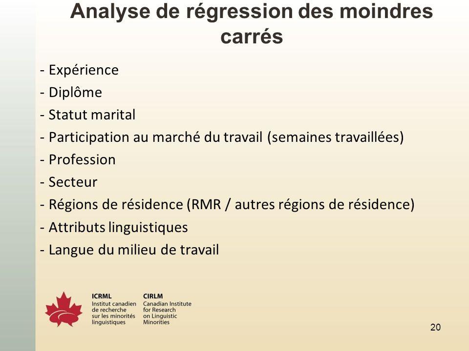Analyse de régression des moindres carrés -Expérience -Diplôme -Statut marital -Participation au marché du travail (semaines travaillées) -Profession