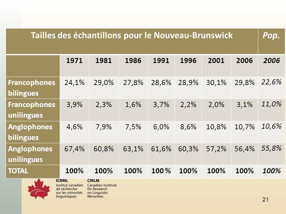 21 Tailles des échantillons pour le Nouveau-BrunswickPop. 1971198119861991199620012006 Francophones bilingues 24,1%29,0%27,8%28,6%28,9%30,1%29,8% 22,6