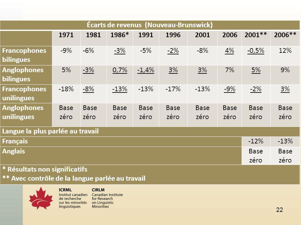 22 Écarts de revenus (Nouveau-Brunswick) 197119811986*19911996200120062001**2006** Francophones bilingues -9%-6%-3%-5%-2%-8%4%-0,5%12% Anglophones bilingues 5%-3%0,7%-1,4%3% 7%5%9% Francophones unilingues -18%-8%-13% -17%-13%-9%-2%3% Anglophones unilingues Base zéro Langue la plus parlée au travail Français-12%-13% AnglaisBase zéro * Résultats non significatifs ** Avec contrôle de la langue parlée au travail