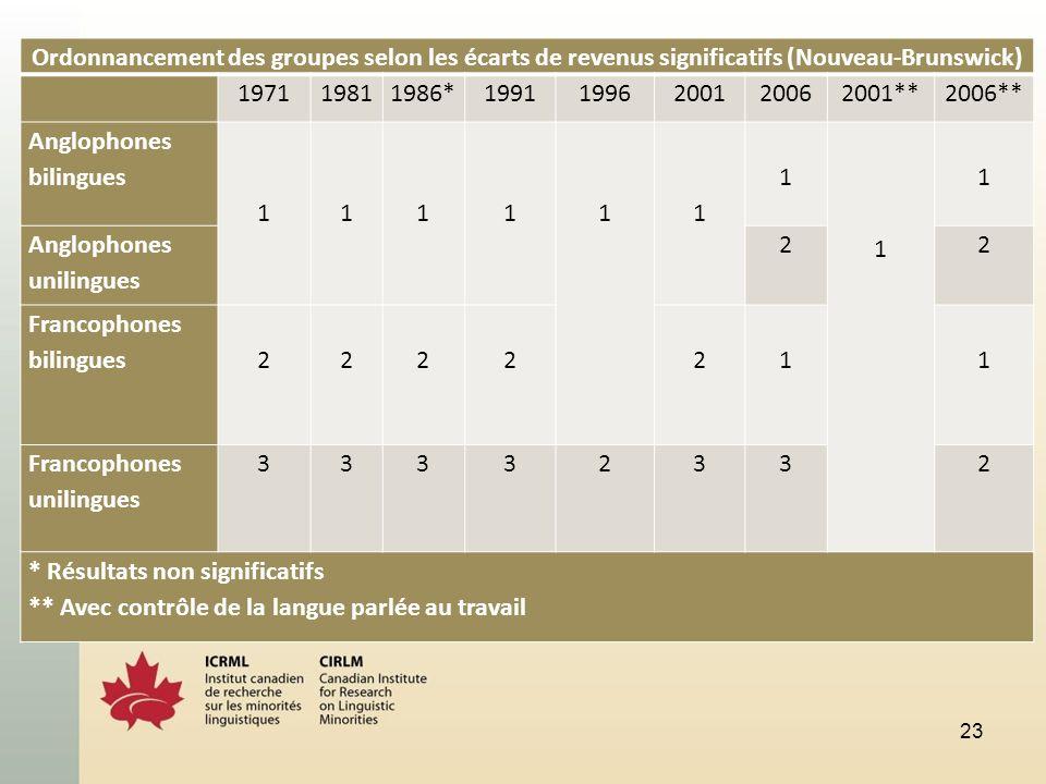 23 Ordonnancement des groupes selon les écarts de revenus significatifs (Nouveau-Brunswick) 197119811986*19911996200120062001**2006** Anglophones bilingues 1 1 1 1 1 1 1 1 1 Anglophones unilingues 22 Francophones bilingues 2 2 2 2 211 Francophones unilingues 33332332 * Résultats non significatifs ** Avec contrôle de la langue parlée au travail