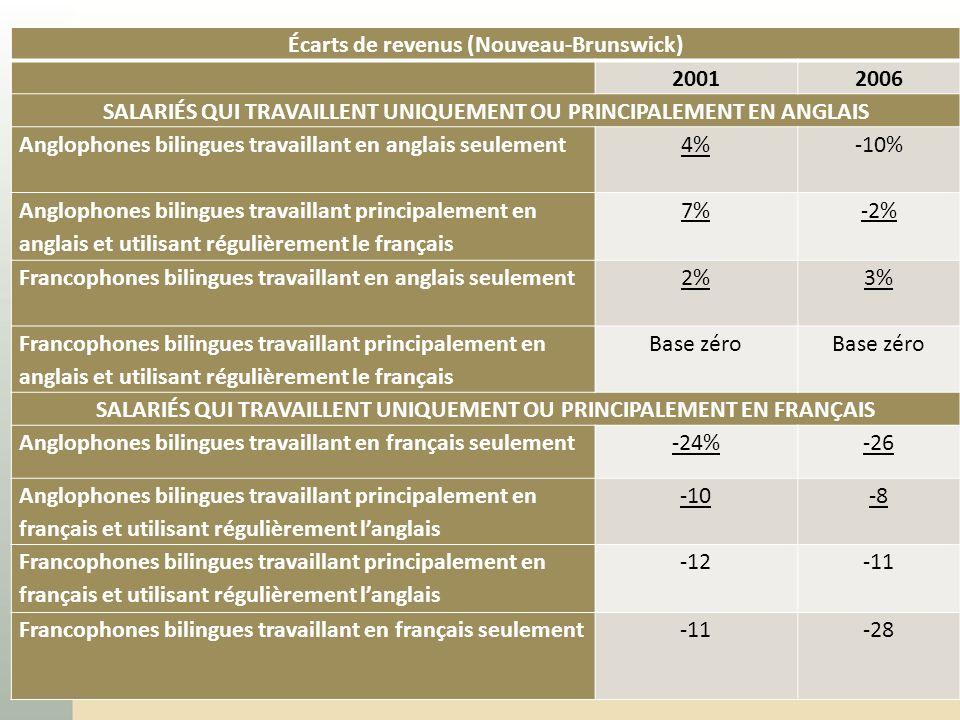 24 Écarts de revenus (Nouveau-Brunswick) 20012006 SALARIÉS QUI TRAVAILLENT UNIQUEMENT OU PRINCIPALEMENT EN ANGLAIS Anglophones bilingues travaillant e