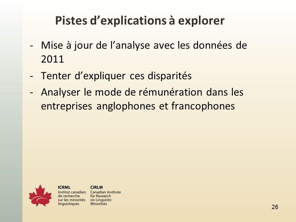Pistes dexplications à explorer -Mise à jour de lanalyse avec les données de 2011 -Tenter dexpliquer ces disparités -Analyser le mode de rémunération dans les entreprises anglophones et francophones 26