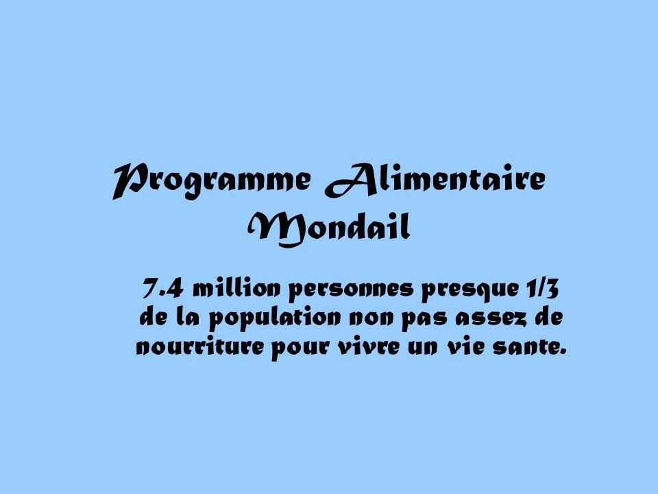 Programme Alimentaire Mondail 7.4 million personnes presque 1/3 de la population non pas assez de nourriture pour vivre un vie sante.