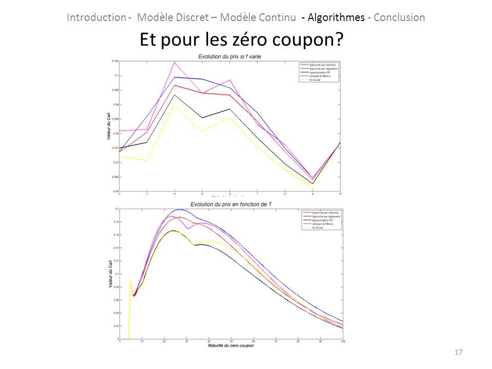 17 Et pour les zéro coupon? Introduction - Modèle Discret – Modèle Continu - Algorithmes - Conclusion