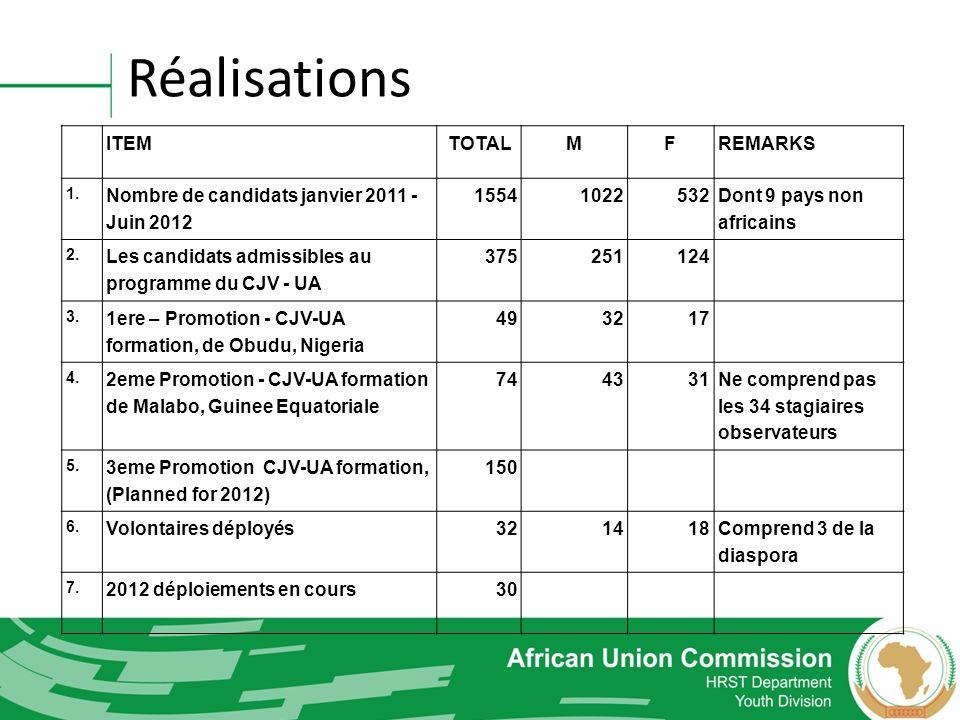Réalisations ITEMTOTALMFREMARKS 1. Nombre de candidats janvier 2011 - Juin 2012 15541022532 Dont 9 pays non africains 2. Les candidats admissibles au