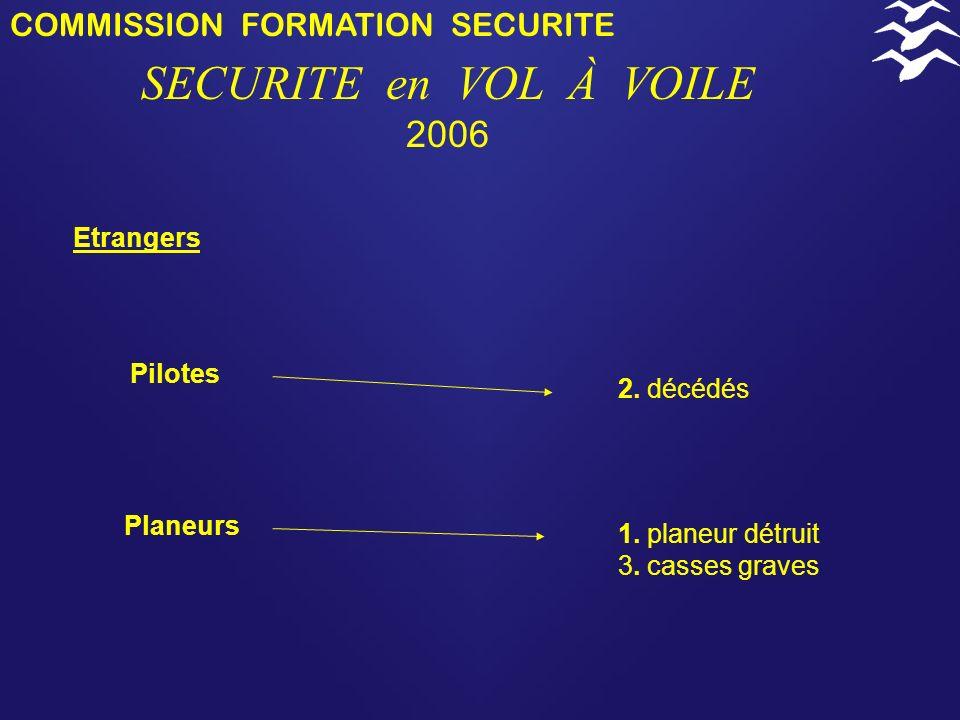 COMMISSION FORMATION SECURITE SECURITE en VOL À VOILE 2006 Monoplaces = 23 Biplaces = 14 6. décédés 2. blessés graves 12. planeurs détruits 7. casses