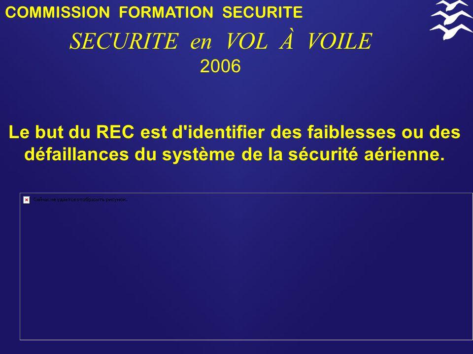 COMMISSION FORMATION SECURITE SECURITE en VOL À VOILE 2006 Le Recueil d Événements Confidentiel