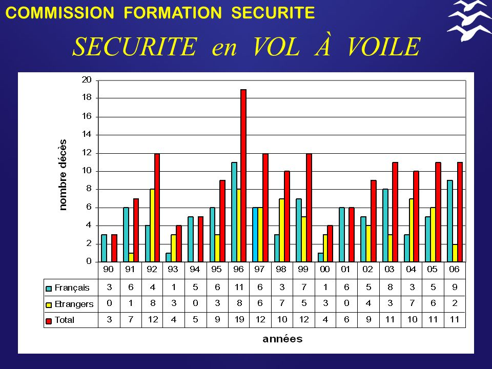 COMMISSION FORMATION SECURITE SECURITE en VOL À VOILE ACCIDENTS 2006 Jacques BULOIS 16/12/2006