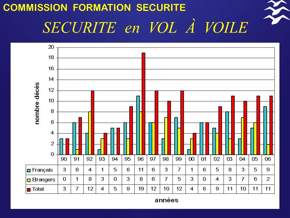 COMMISSION FORMATION SECURITE SECURITE en VOL À VOILE