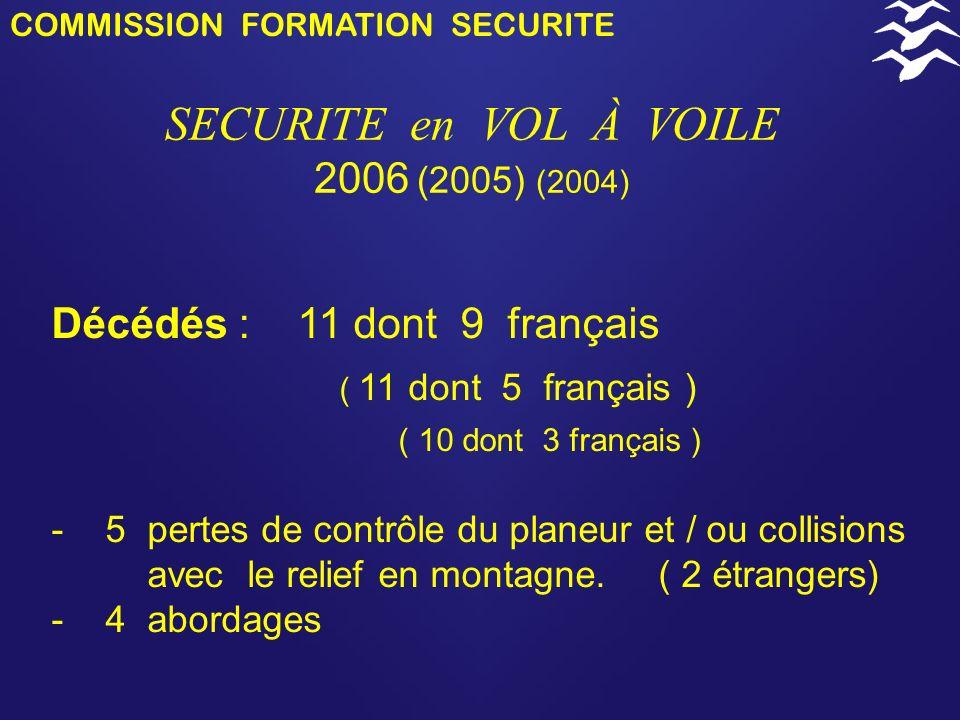 COMMISSION FORMATION SECURITE SECURITE en VOL À VOILE 2006 (2005) (2004) Décédés : 11 dont 9 français ( 11 dont 5 français ) ( 10 dont 3 français ) - 5 pertes de contrôle du planeur et / ou collisions avec le relief en montagne.