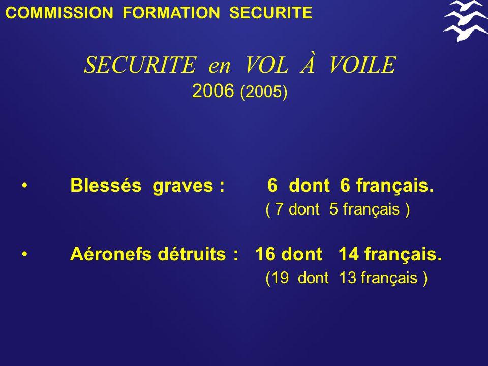 COMMISSION FORMATION SECURITE SECURITE en VOL À VOILE 2006 (2005) (2004) Décédés : 11 dont 9 français ( 11 dont 5 français ) ( 10 dont 3 français ) -