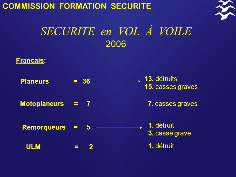 COMMISSION FORMATION SECURITE SECURITE en VOL À VOILE 2006 Remorqueurs = 5 Planeurs = 36 13.