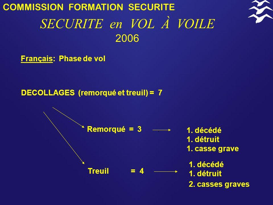 COMMISSION FORMATION SECURITE SECURITE en VOL À VOILE 2006 Remorqueurs = 5 Planeurs = 36 13. détruits 15. casses graves Motoplaneurs = 7 ULM = 2 Franç